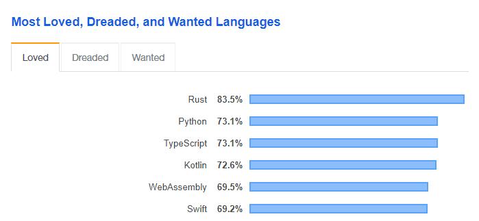Future Programming language Rust