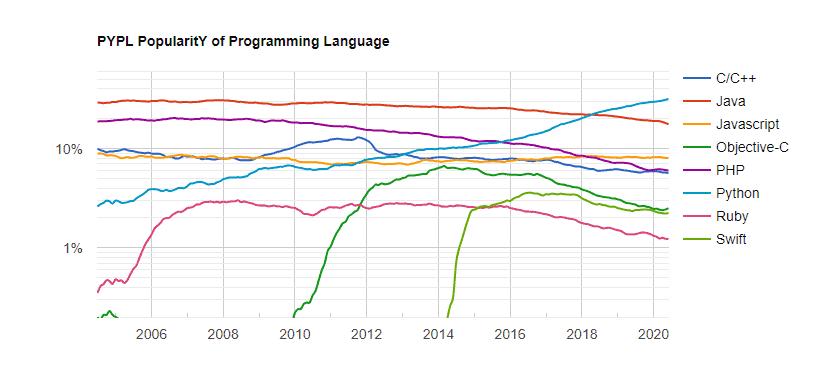 top web development languages